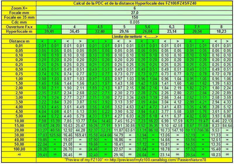 X=6 Hyperfocale du FZ100.xls 21112010 103426