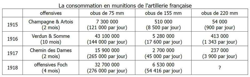 Consommation des munitions