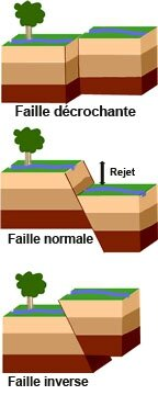 Fault_types_TypesDeFailles