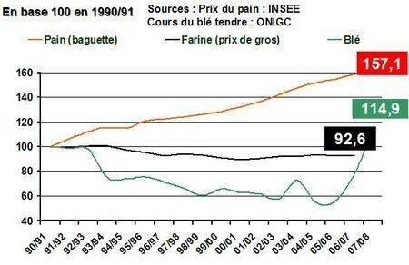 cours_bl__et_prix_pain