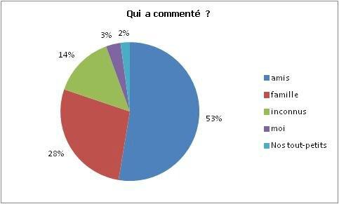 Commentaires par population