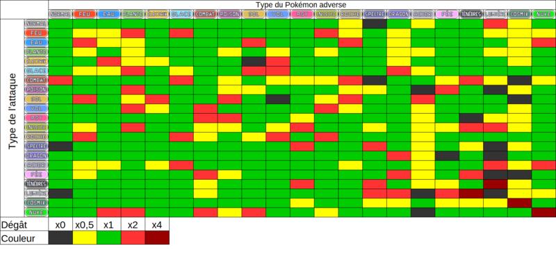 Table des types (Non canon)