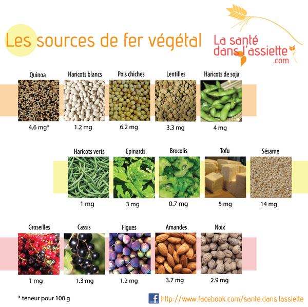 Sources de fer dans les v g taux relais nature et - Aliments riches en fer tableau ...