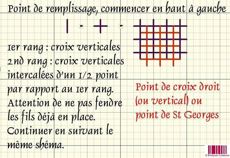 Point de croix droit ou Point de St Georges