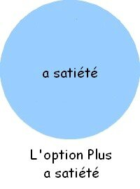 L'option Plus a satiété