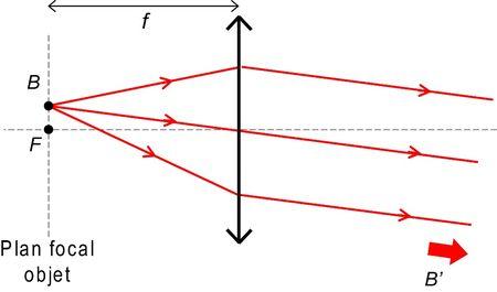 Fig_lentille_conv_modele_2