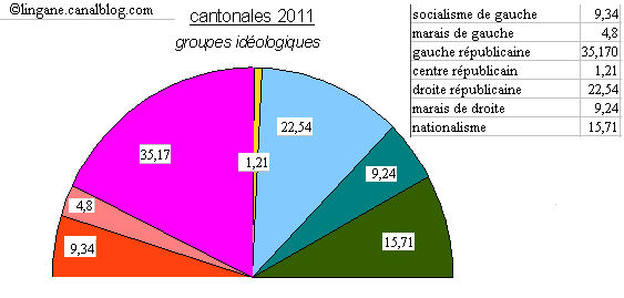 CANTONALES_2011_groupes_id_ol