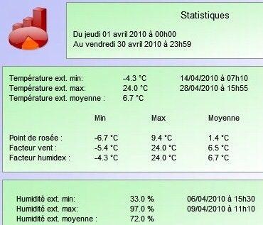 12__Avril_2010_statistique_m_t_o
