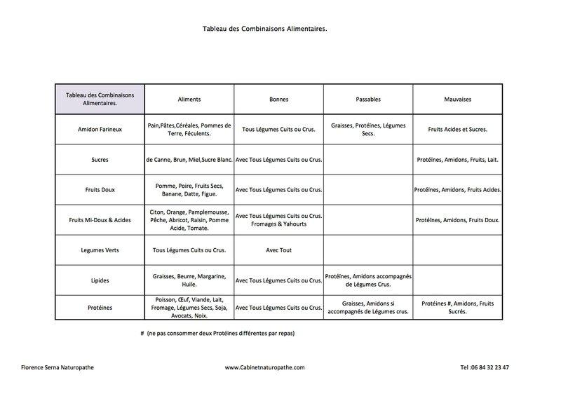 Tableau des Combinaisons Alimentaires