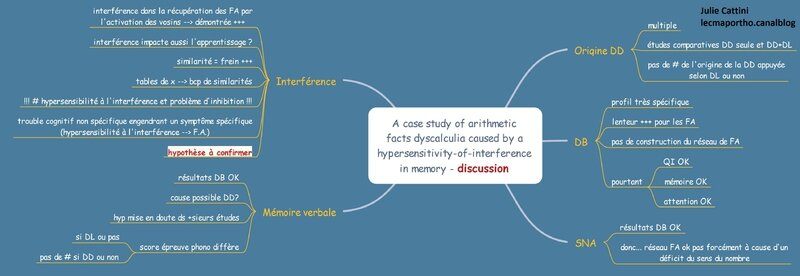 a case study of arithmetic facts dyscalculia caused by a hypersensitivity-to-interference in memory 3