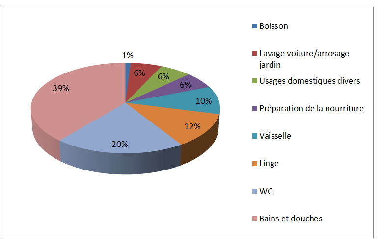 la consommation d eau en france en quelques chiffres voir la vie en vert. Black Bedroom Furniture Sets. Home Design Ideas