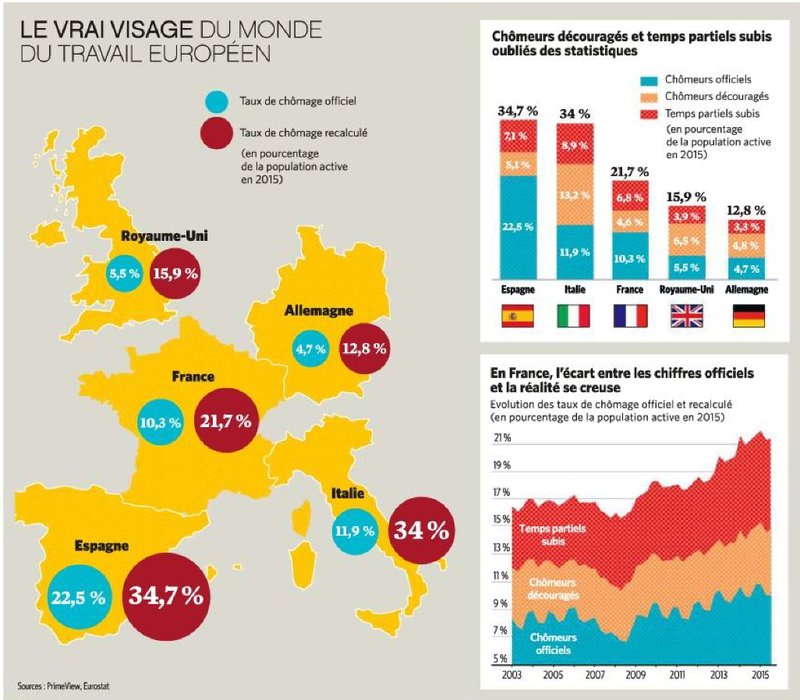 europe chomage chomeur unemployement