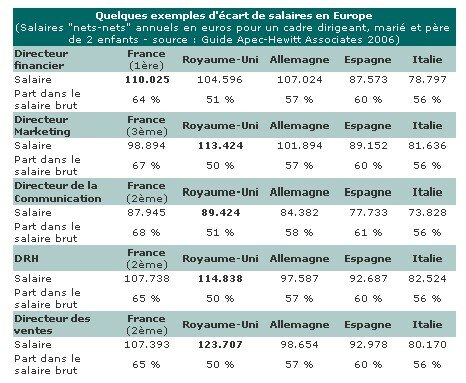 salaires_cadre_europe