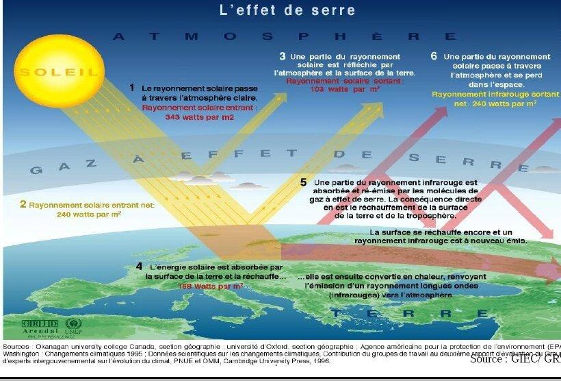 pollution la France très mauvais élève de l'Europe