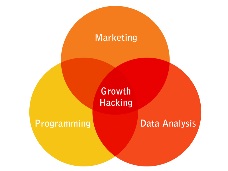growth-hacker-mix