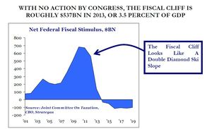 fiscal cliff impact