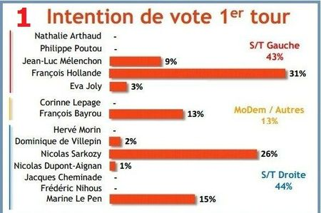 sondage intention a