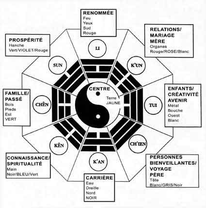 feng shui carriere