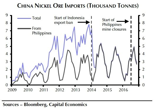 capital-economics-nickel-exports