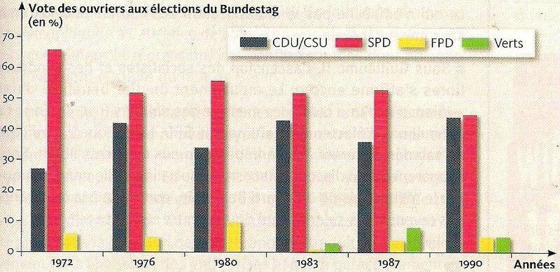 graphique mouvement socialiste RFA - vote ouvrier SPD