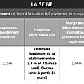 Crue de la seine et de la marne à alfortville: alerte inondation