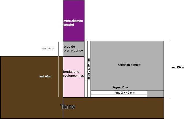 R flexions isolation dalle autoconstruction de notre maison bioclimati - Isolation sous dalle terre plein ...