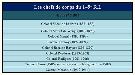 Les_chefs_de_corps_du_149e_R