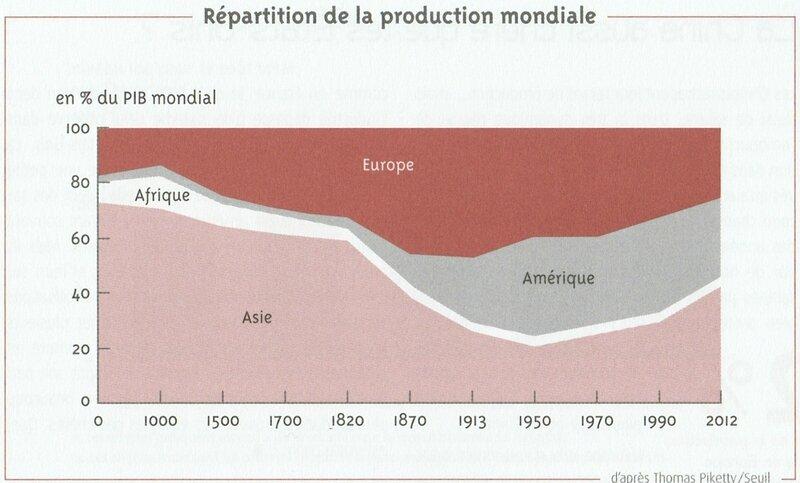 Repart-PIB-mondial
