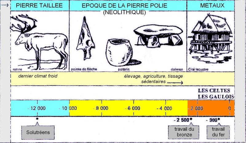Exceptionnel 2. La frise chronologique: - Les CE2-b de Concordia XO95
