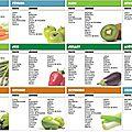 Les légumes sont très chers cette année !!!