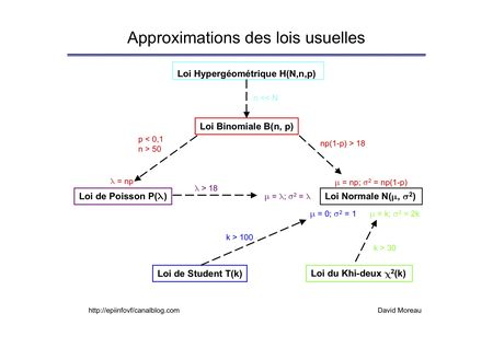 Approximation_des_lois