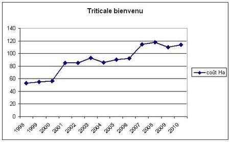 triticale_co_t_ha