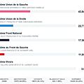Elections départementales 2015: résultats d' alfortville (1° tour)