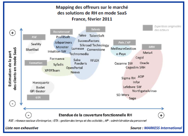 Mapping des offreurs