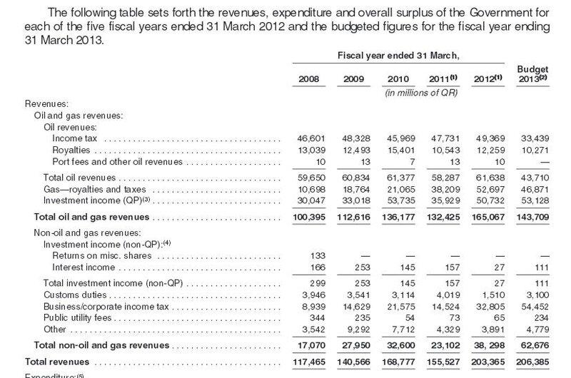 Prospectus 2012 revenus