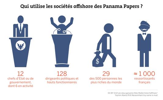 -les-societes-offshore-