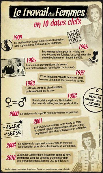 infographie_travail_femmes