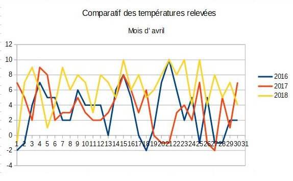04_Tableau comparatif avril
