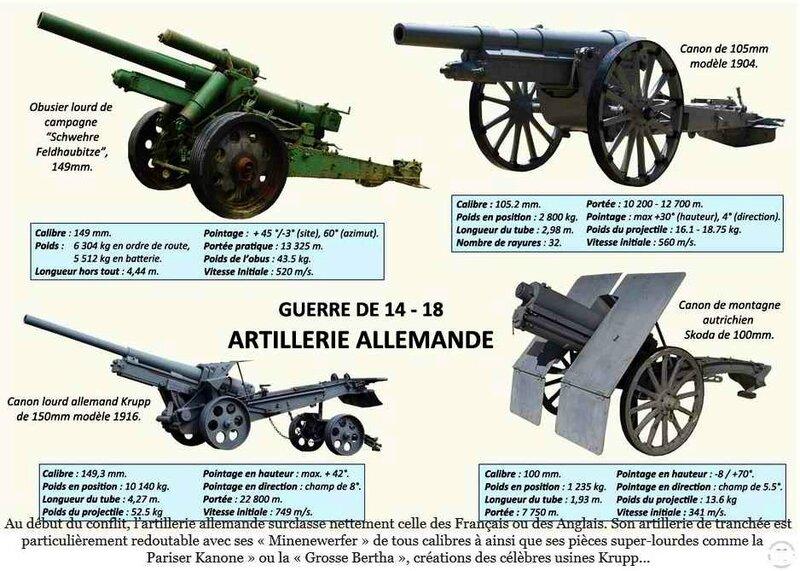 Artillerie all 14-18