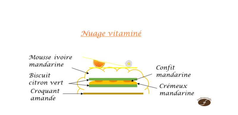 Nuage vitaminé croquis