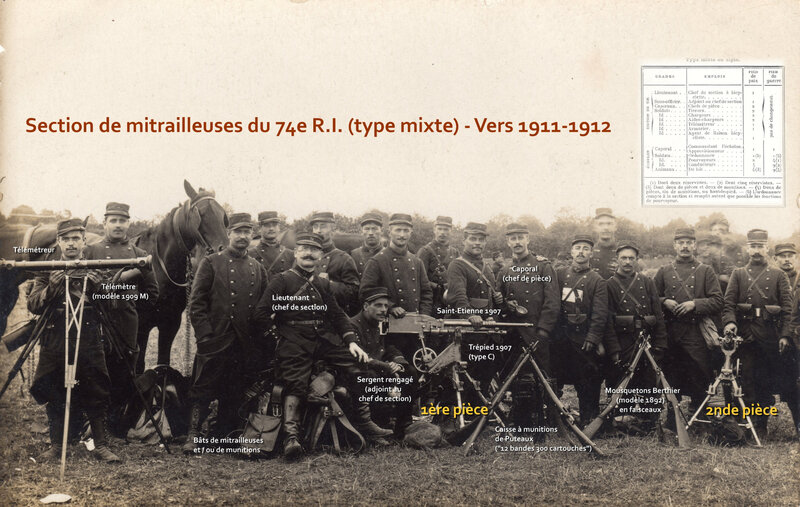 section mitrailleuse 1911