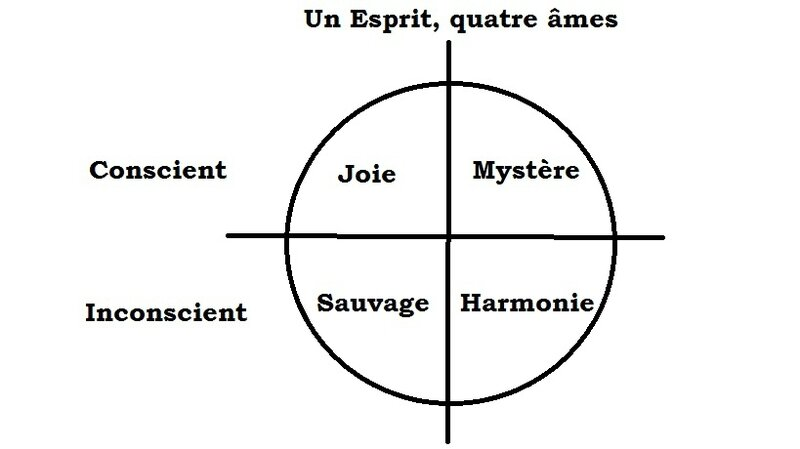 un esprit quatre ames