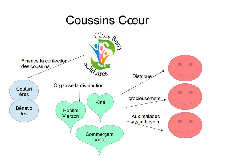 CoussinsCoeur