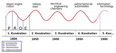 400px-Kondratieff_Wave