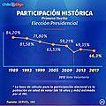 PARTICIPACION-HISTORICA (2)