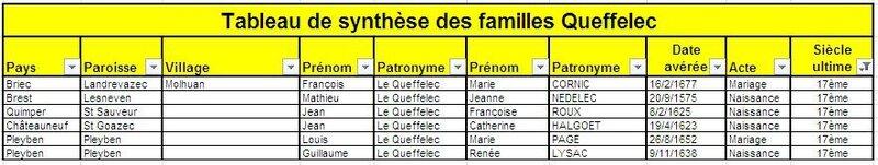 Familles éteintes au 17ème siècle
