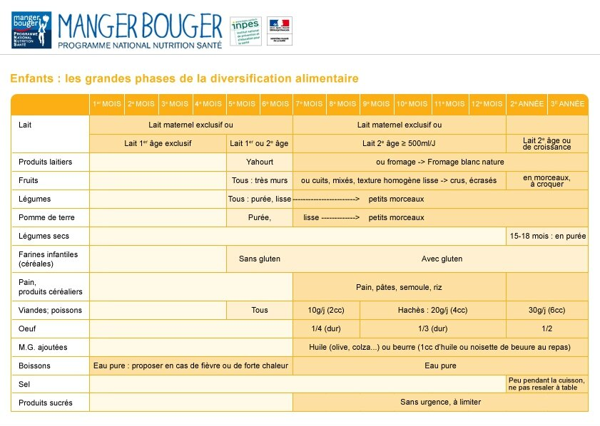 A 1 an, on mange quoi ? L'alimentation de l'enfant - menu type