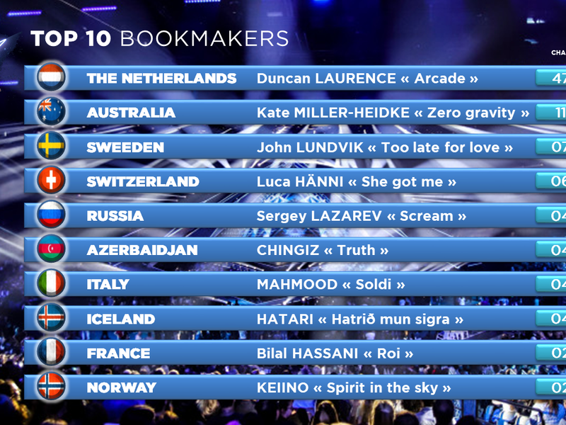 TOP10 BOOKMAKERS EUROVISION 2019