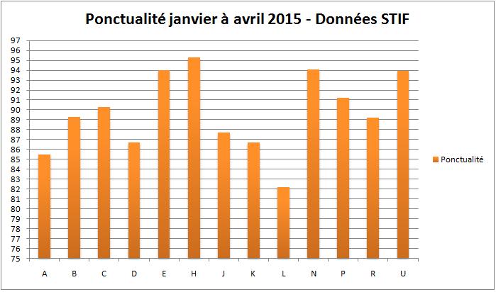 ponctualite-premier-semestre-2015