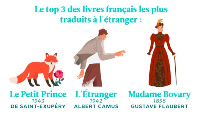 « Les secrets de la littérature française et internationale » ©Babbel